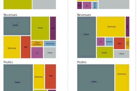一年間でここまで様変わり:スマートホンビジネスの現実